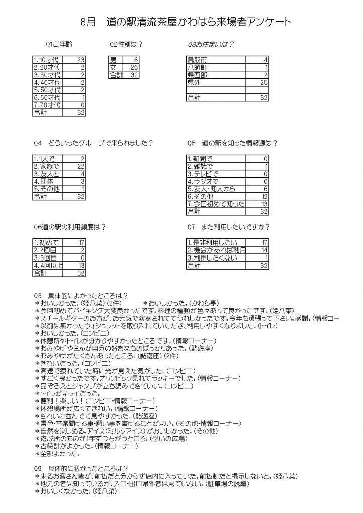 HP8月分アンケート
