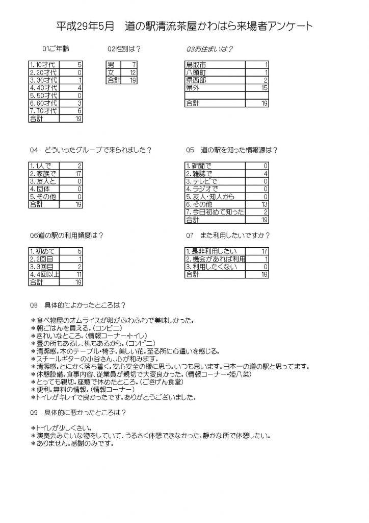 平成29年5月HPアンケート